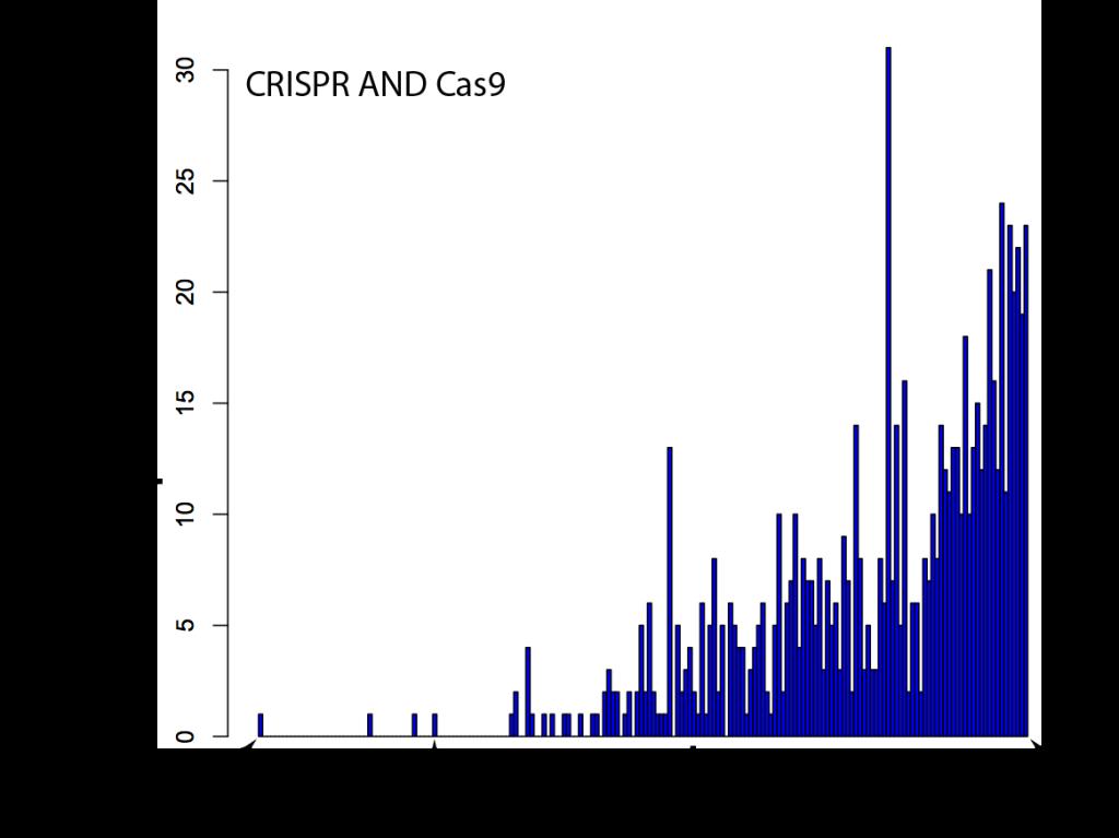 crisprcas9-per-week-1024x767