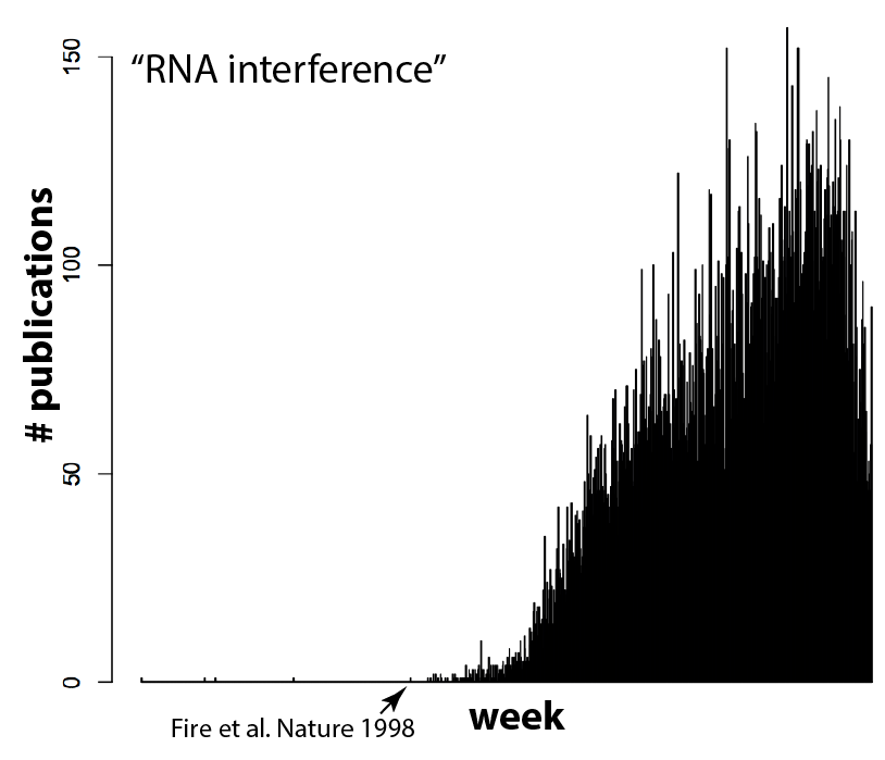 rnainterference-per-week
