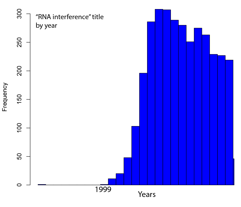 rnainterference_years